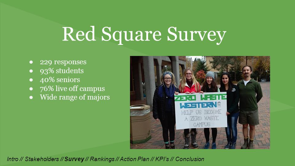 Red Square Survey ●229 responses ●93% students ●40% seniors ●76% live off campus ●Wide range of majors Intro // Stakeholders // Survey // Rankings // Action Plan // KPI's // Conclusion