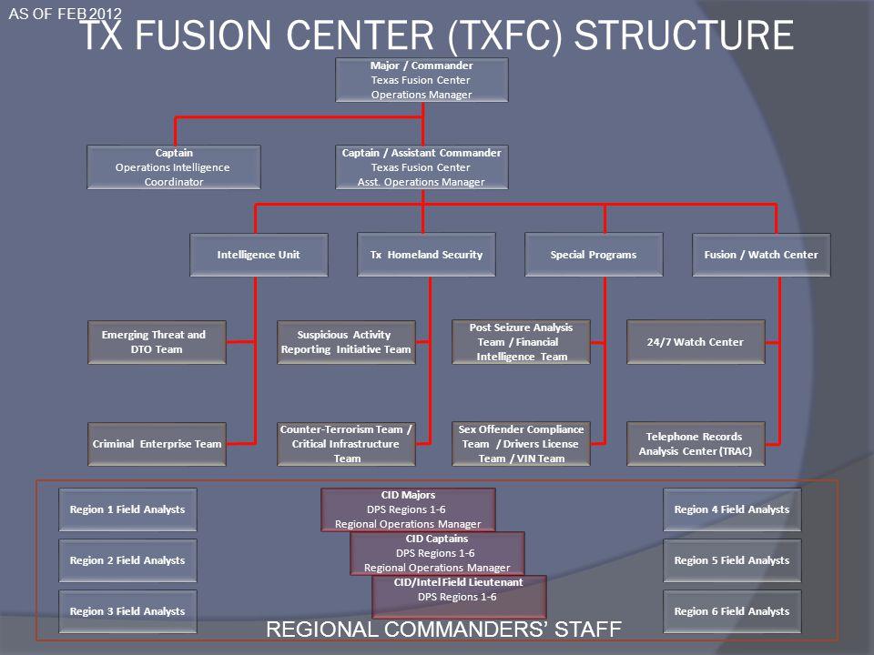 Major / Commander Texas Fusion Center Operations Manager Captain / Assistant Commander Texas Fusion Center Asst. Operations Manager Captain Operations