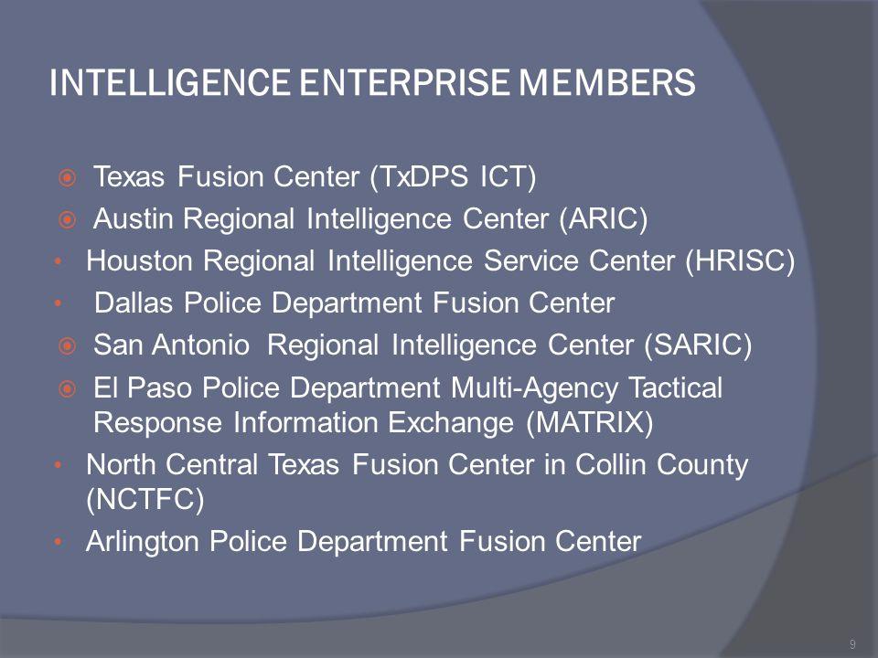 INTELLIGENCE ENTERPRISE MEMBERS  Texas Fusion Center (TxDPS ICT)  Austin Regional Intelligence Center (ARIC) Houston Regional Intelligence Service C
