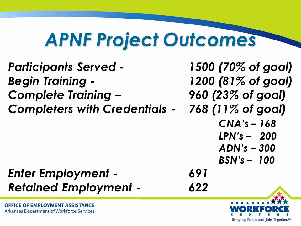 APNF Project Outcomes Participants Served - 1500 (70% of goal) Begin Training -1200 (81% of goal) Complete Training – 960 (23% of goal) Completers wit