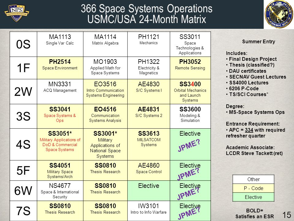 366 Space Systems Operations USMC/USA 24-Month Matrix BOLD= Satisfies an ESR Summer Entry Includes: Final Design Project Thesis (classified?) DAU cert