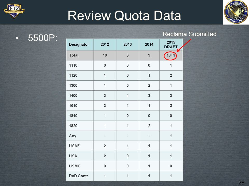 28 Review Quota Data 5500P: Designator201220132014 2015 DRAFT Total106910+1 11100001 11201012 13001021 14003433 15103112 18101000 18201121 Any---1 USA
