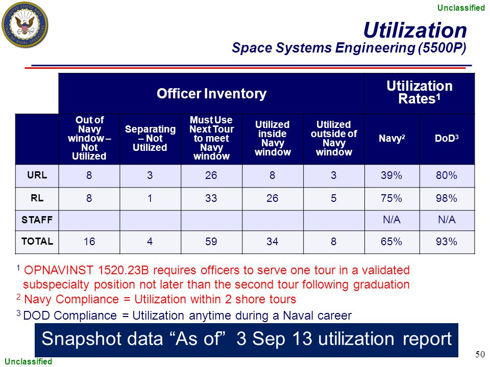 Unclassified 50 Utilization Space Systems Engineering (5500P) Officer Inventory Utilization Rates 1 Out of Navy window – Not Utilized Separating – Not