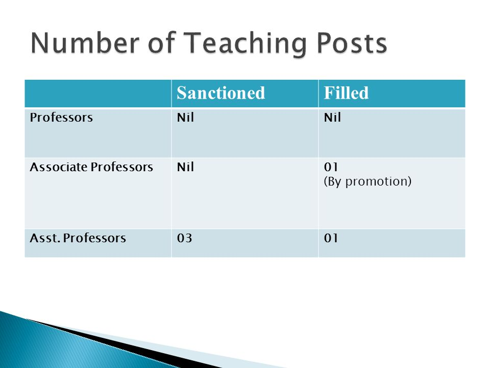 SanctionedFilled ProfessorsNil Associate ProfessorsNil01 (By promotion) Asst. Professors0301