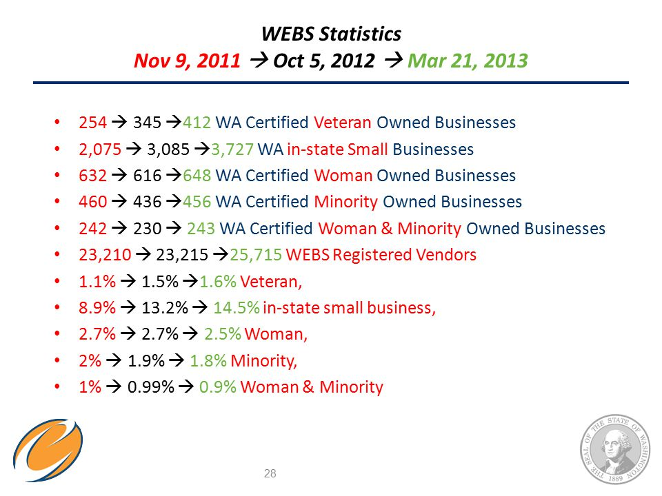 WEBS Statistics Nov 9, 2011  Oct 5, 2012  Mar 21, 2013 254  345  412 WA Certified Veteran Owned Businesses 2,075  3,085  3,727 WA in-state Small Businesses 632  616  648 WA Certified Woman Owned Businesses 460  436  456 WA Certified Minority Owned Businesses 242  230  243 WA Certified Woman & Minority Owned Businesses 23,210  23,215  25,715 WEBS Registered Vendors 1.1%  1.5%  1.6% Veteran, 8.9%  13.2%  14.5% in-state small business, 2.7%  2.7%  2.5% Woman, 2%  1.9%  1.8% Minority, 1%  0.99%  0.9% Woman & Minority 28