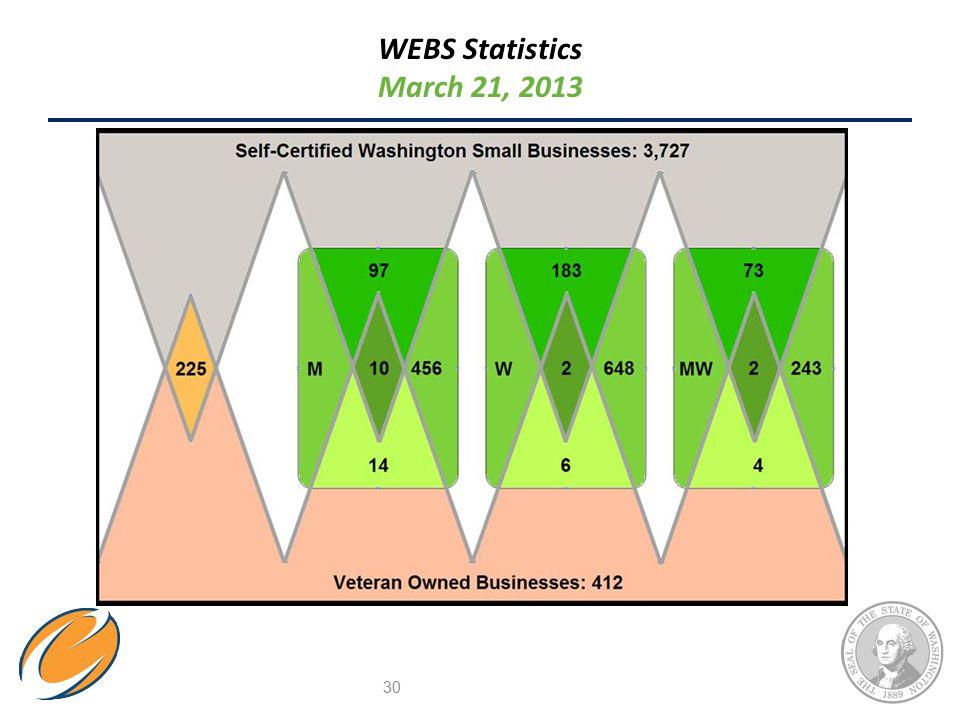 WEBS Statistics March 21, 2013 30