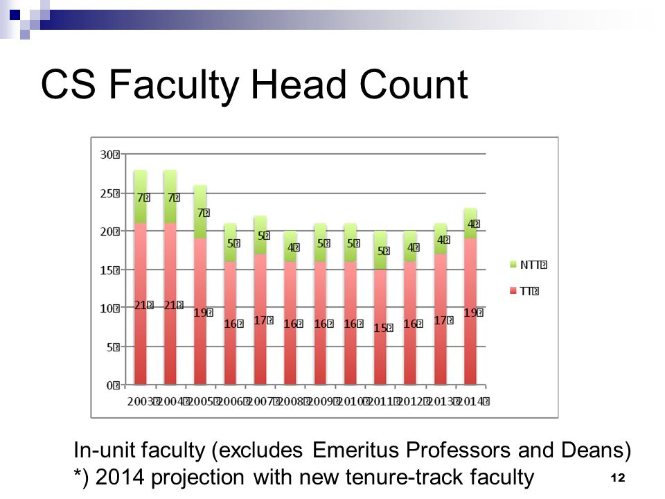 CS Faculty Head Count 12 In-unit faculty (excludes Emeritus Professors and Deans) *) 2014 projection with new tenure-track faculty