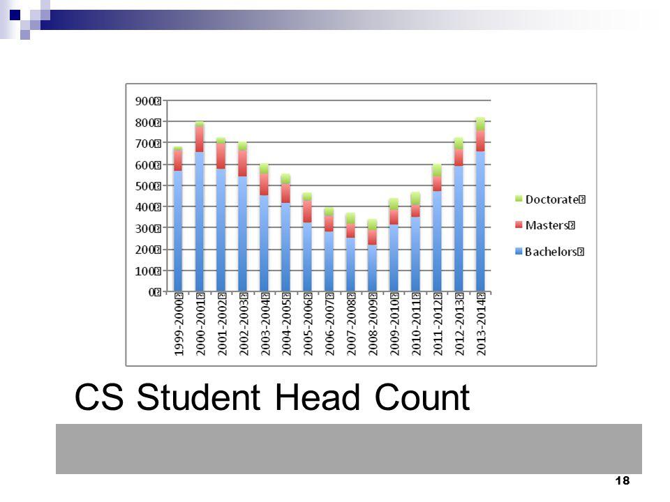 18 CS Student Head Count
