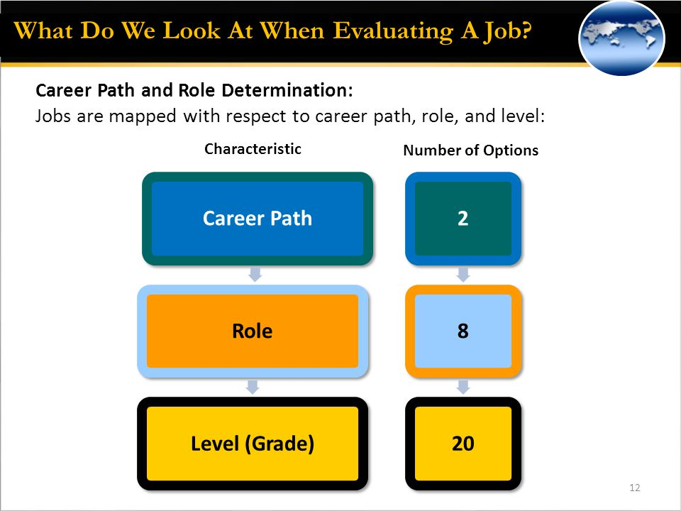 12 Career Path and Role Determination: Jobs are mapped with respect to career path, role, and level: Career PathRoleLevel (Grade)2820 Number of Options Characteristic What Do We Look At When Evaluating A Job?