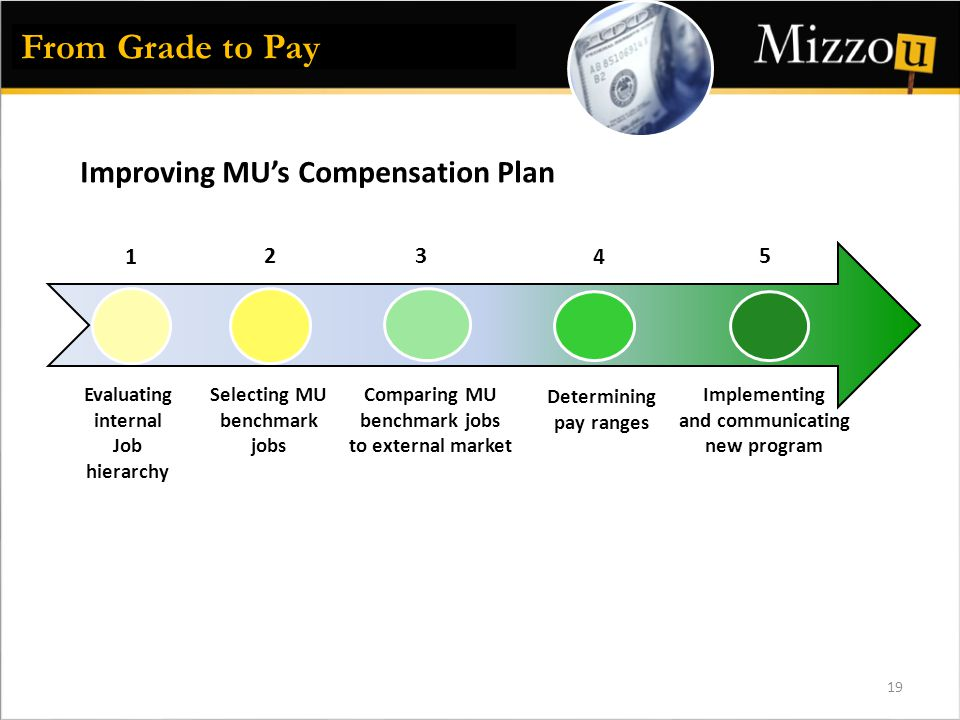 19 1 2 3 4 Comparing MU benchmark jobs to external market Selecting MU benchmark jobs Evaluating internal Job hierarchy Determining pay ranges From Grade to Pay Improving MU's Compensation Plan 5 Implementing and communicating new program