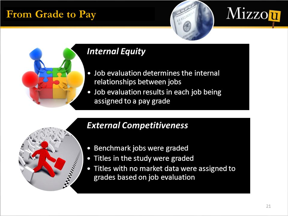 21 Internal Equity Job evaluation determines the internal relationships between jobs Job evaluation results in each job being assigned to a pay grade External Competitiveness Benchmark jobs were graded Titles in the study were graded Titles with no market data were assigned to grades based on job evaluation From Grade to Pay
