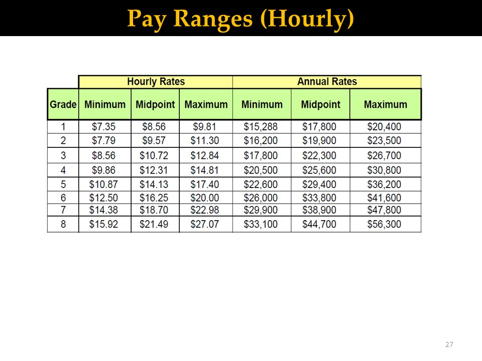 Pay Ranges (Hourly) 27