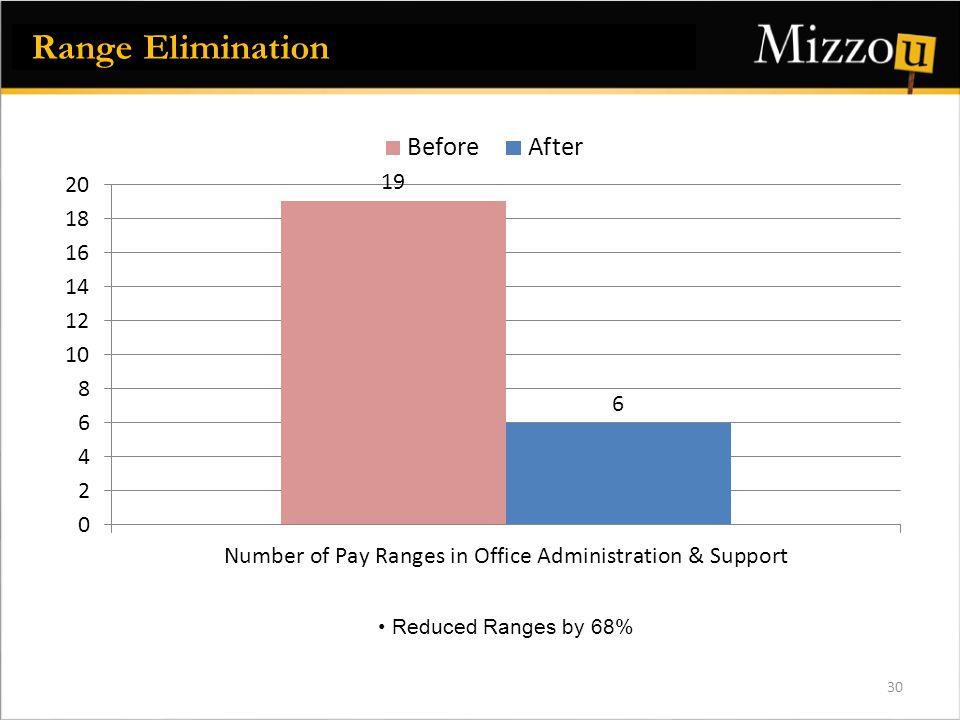 Range Elimination 30 Reduced Ranges by 68%