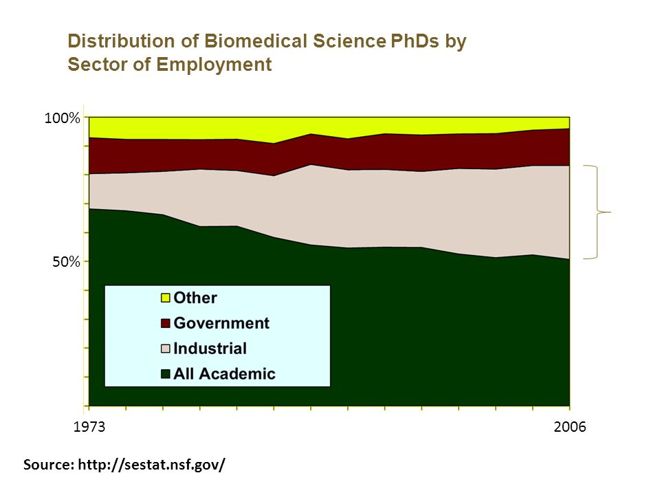 Distribution of Biomedical Science PhDs by Sector of Employment Source: http://sestat.nsf.gov/ 100% 50% 19732006