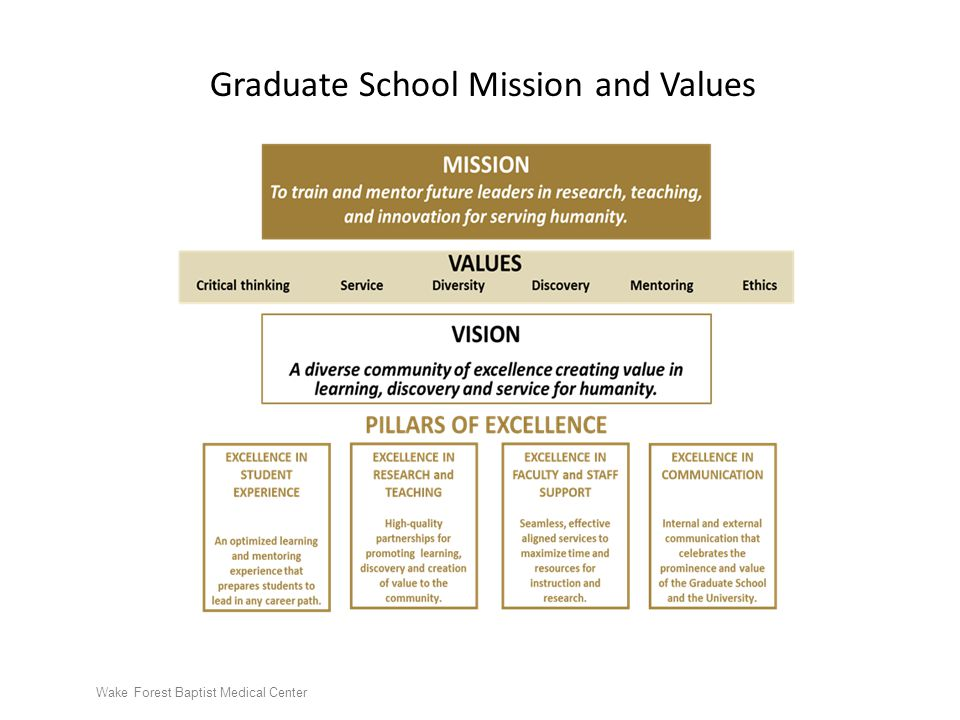 Graduate School Mission and Values