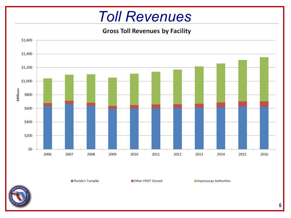Toll Revenues 5