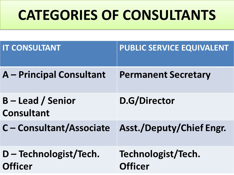 CATEGORIES OF CONSULTANTS IT CONSULTANTPUBLIC SERVICE EQUIVALENT A – Principal ConsultantPermanent Secretary B – Lead / Senior Consultant D.G/Director C – Consultant/AssociateAsst./Deputy/Chief Engr.