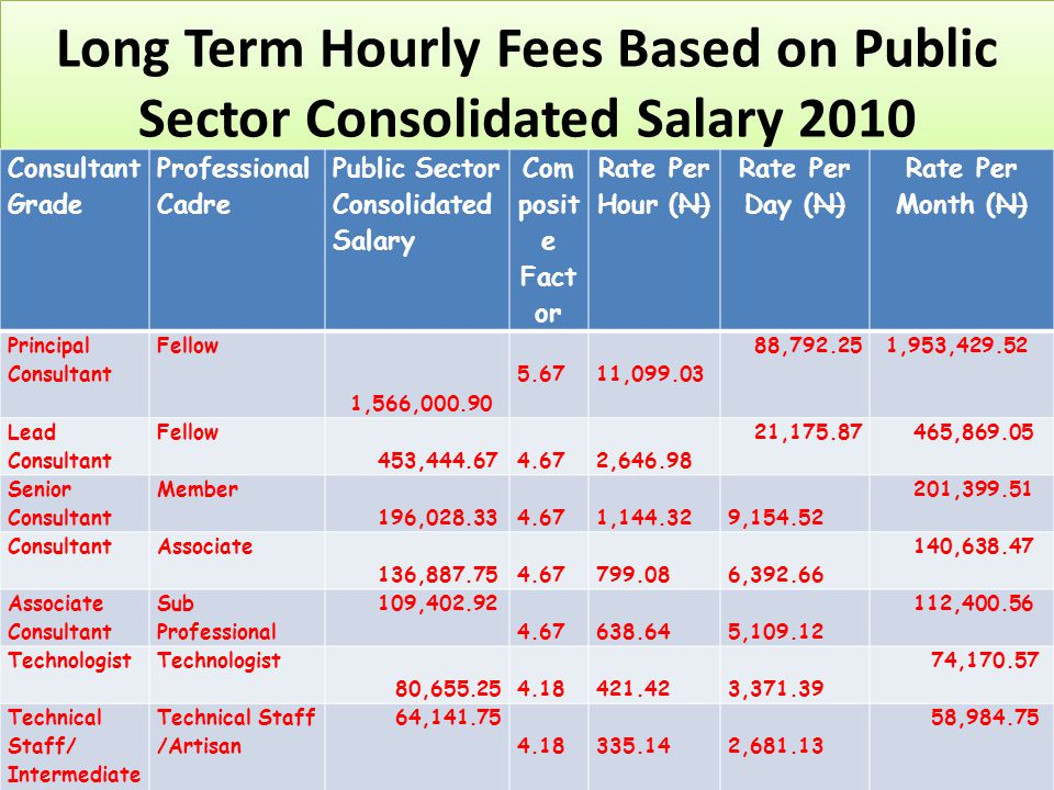 Long Term Hourly Fees Based on Public Sector Consolidated Salary 2010 Consultant Grade Professional Cadre Public Sector Consolidated Salary Com posit e Fact or Rate Per Hour (N) Rate Per Day (N) Rate Per Month (N) Principal Consultant Fellow 1,566,000.90 5.67 11,099.03 88,792.25 1,953,429.52 Lead Consultant Fellow 453,444.67 4.67 2,646.98 21,175.87 465,869.05 Senior Consultant Member 196,028.33 4.67 1,144.32 9,154.52 201,399.51 ConsultantAssociate 136,887.75 4.67 799.08 6,392.66 140,638.47 Associate Consultant Sub Professional 109,402.92 4.67 638.64 5,109.12 112,400.56 Technologist 80,655.25 4.18 421.42 3,371.39 74,170.57 Technical Staff/ Intermediate Staff Technical Staff /Artisan 64,141.75 4.18 335.14 2,681.13 58,984.75