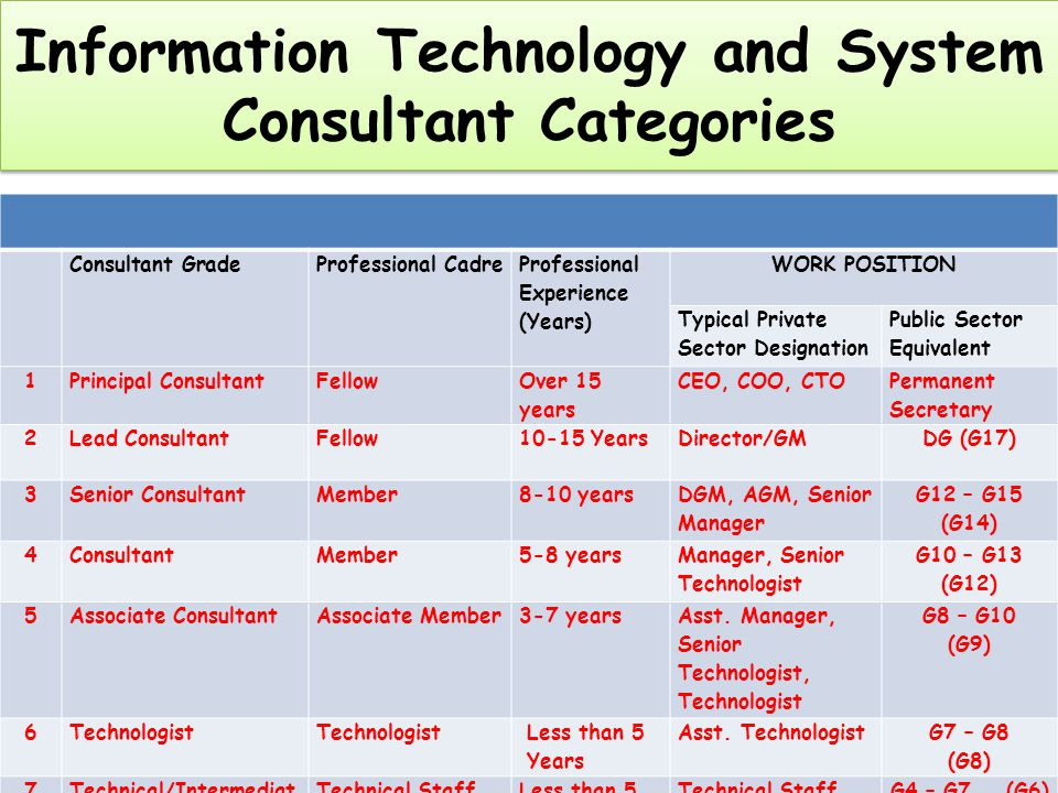Information Technology and System Consultant Categories Information Technology and System Consultant Categories Consultant GradeProfessional Cadre Professional Experience (Years) WORK POSITION Typical Private Sector Designation Public Sector Equivalent 1Principal ConsultantFellow Over 15 years CEO, COO, CTO Permanent Secretary 2Lead ConsultantFellow10-15 YearsDirector/GMDG (G17) 3Senior ConsultantMember8-10 years DGM, AGM, Senior Manager G12 – G15 (G14) 4ConsultantMember5-8 years Manager, Senior Technologist G10 – G13 (G12) 5Associate ConsultantAssociate Member3-7 years Asst.