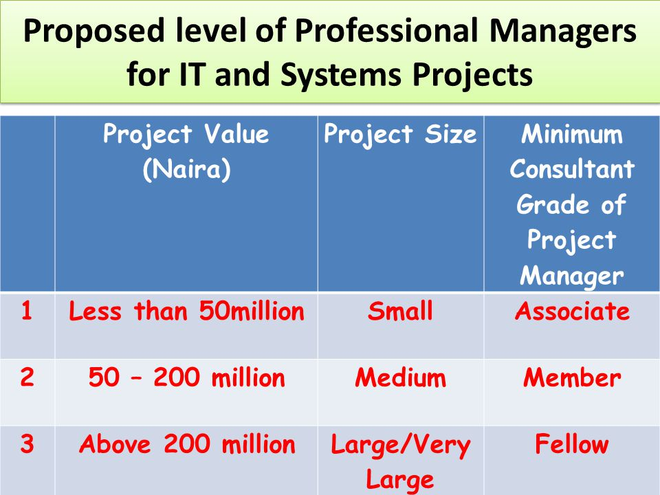 Proposed level of Professional Managers for IT and Systems Projects Project Value (Naira) Project Size Minimum Consultant Grade of Project Manager 1Less than 50millionSmallAssociate 250 – 200 millionMediumMember 3Above 200 millionLarge/Very Large Fellow