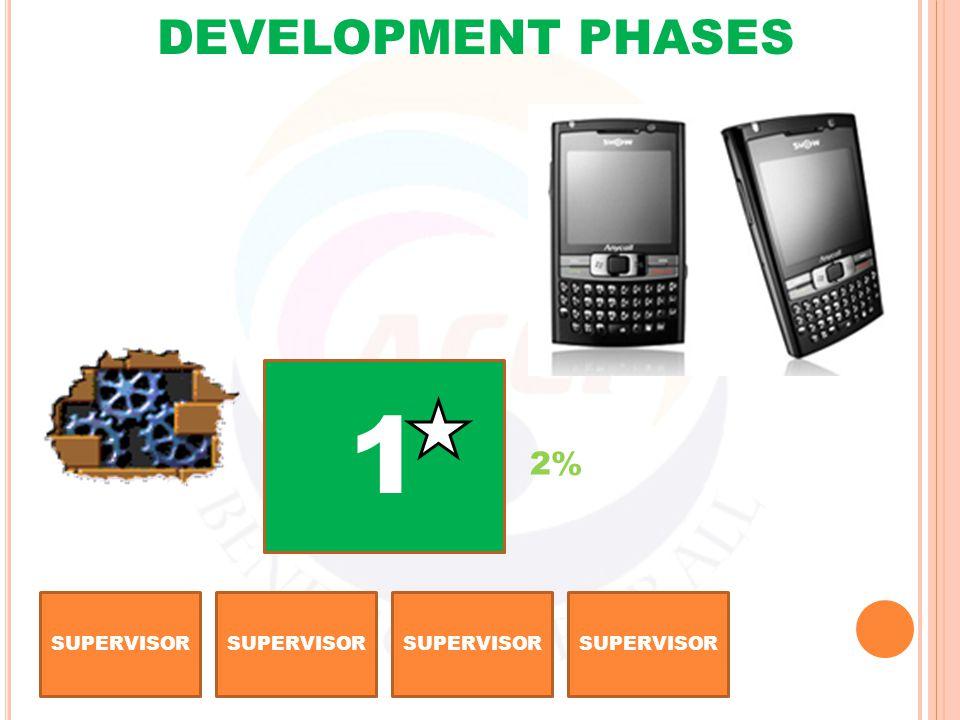 SUPERVISOR 1 DEVELOPMENT PHASES 2%