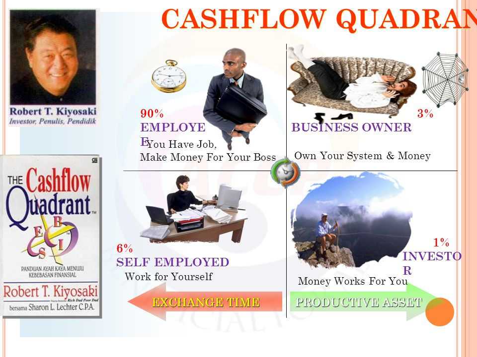 CASHFLOW QUADRANT EXCHANGE TIME PRODUCTIVE ASSET Money Works For You 1% INVESTO R 3% BUSINESS OWNER Own Your System & Money You Have Job, Make Money F