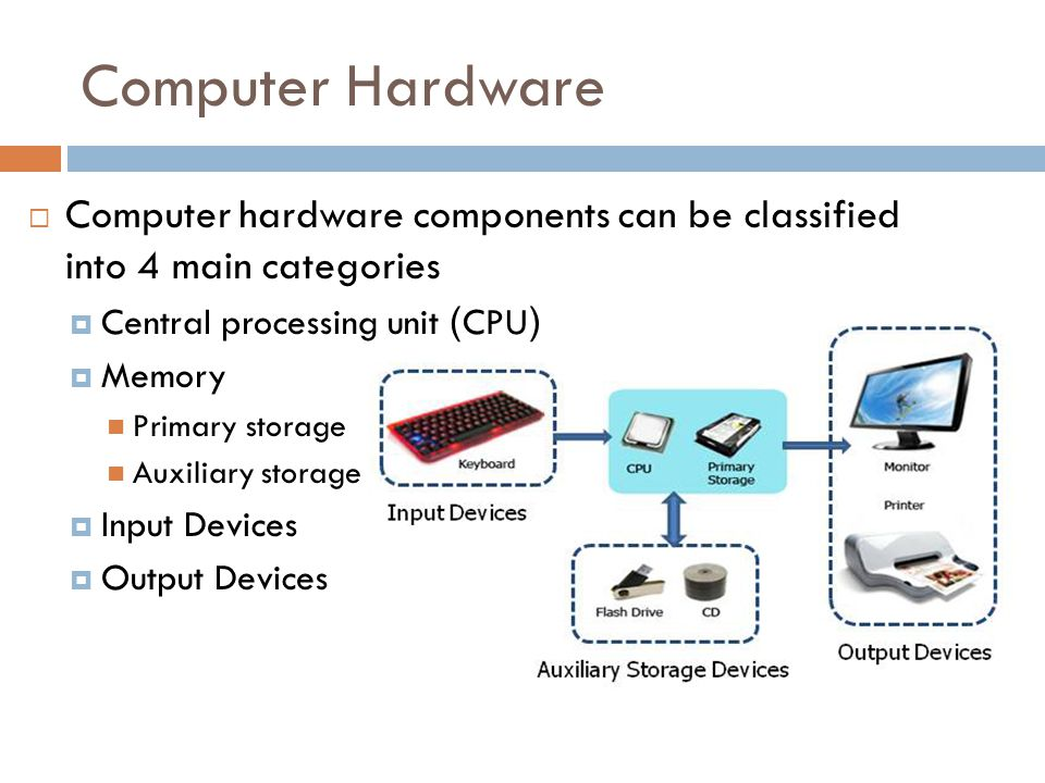 Computer Hardware  Computer hardware components can be classified into 4 main categories  Central processing unit (CPU)  Memory Primary storage Auxiliary storage  Input Devices  Output Devices