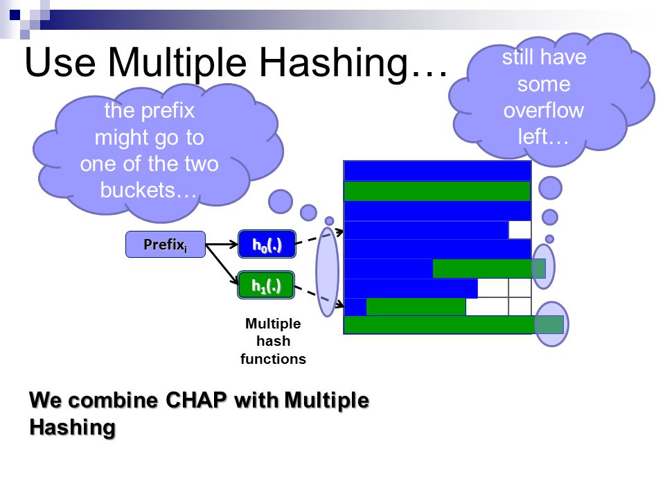 Use Multiple Hashing… Multiple hash functions h 0 (.) Prefix i h 1 (.) still have some overflow left… the prefix might go to one of the two buckets… We combine CHAP with Multiple Hashing