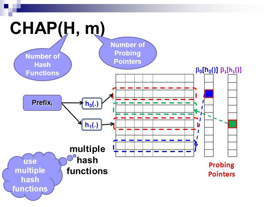 CHAP(H, m)  1 [h 1 ()]  0 [h 0 ()] Probing Pointers h 0 (.) h 1 (.) Prefix i multiple hash functions use multiple hash functions Number of Hash Functions Number of Probing Pointers
