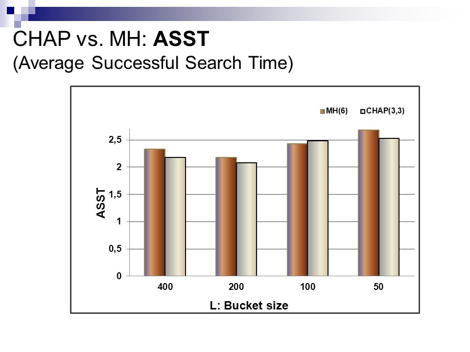 CHAP vs. MH: ASST (Average Successful Search Time)