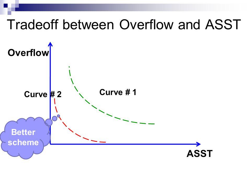 Tradeoff between Overflow and ASST ASST Overflow Curve # 1 Curve # 2 Better scheme