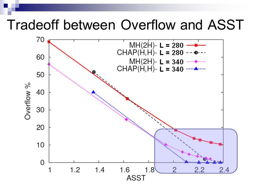 Tradeoff between Overflow and ASST