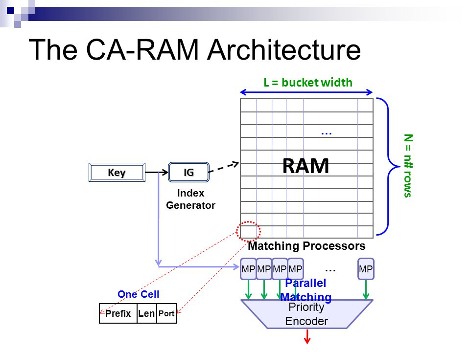 Index Generator … The CA-RAM Architecture One Cell PrefixLen Port MP Matching Processors Priority Encoder Parallel Matching … N = n# rows RAM L = buck