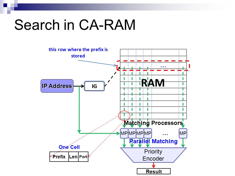 IG this row where the prefix is stored MP Matching Processors Priority Encoder Result … … IP Address Search in CA-RAM RAM Parallel Matching One Cell P