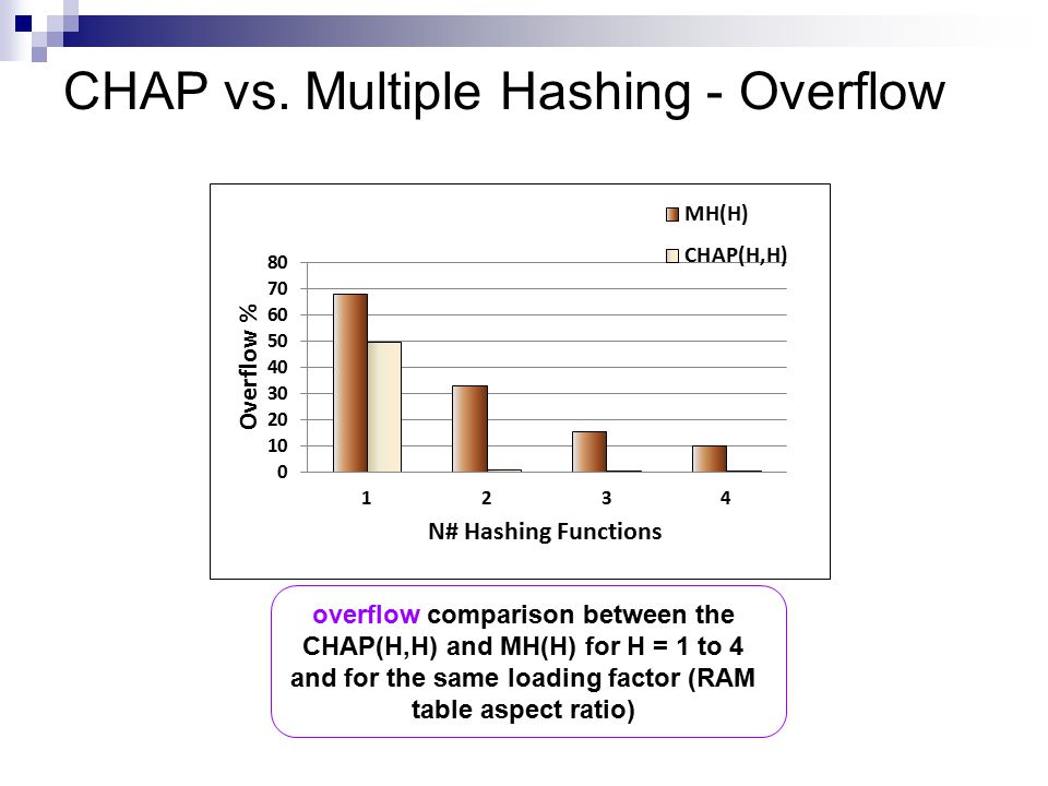 CHAP vs. Multiple Hashing - Overflow overflow comparison between the CHAP(H,H) and MH(H) for H = 1 to 4 and for the same loading factor (RAM table asp