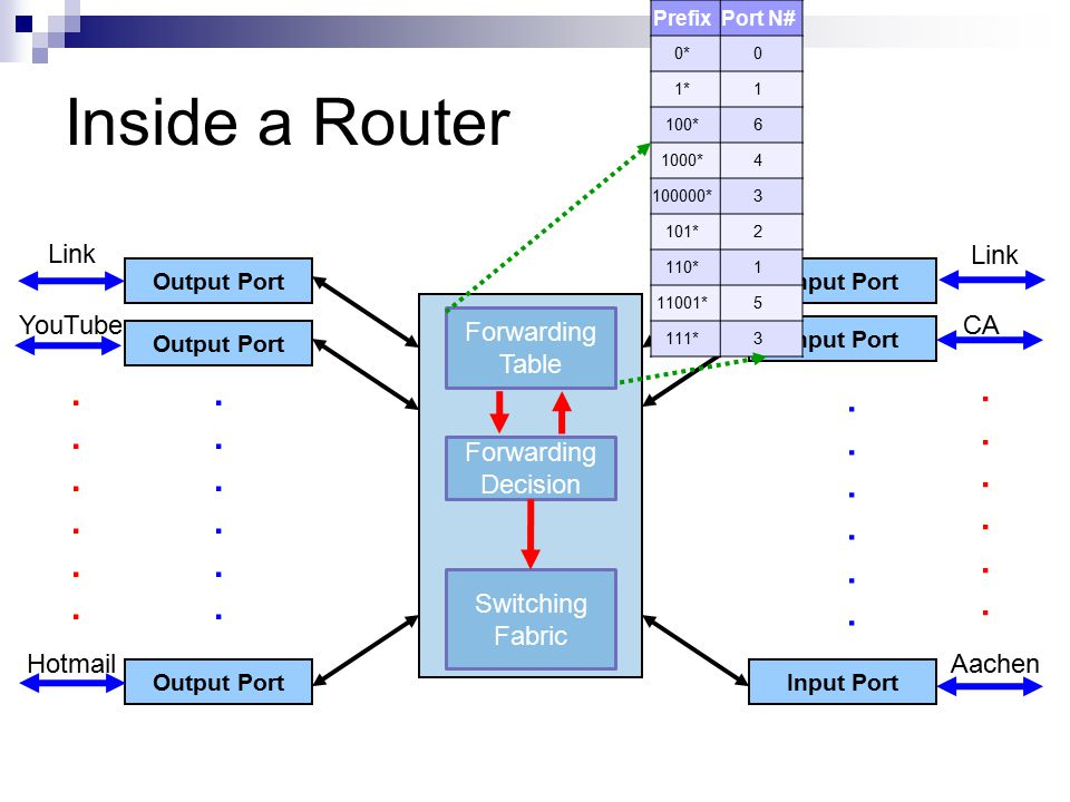 Input Port Inside a Router Output Port Input Port Forwarding Table Forwarding Decision Link........................ Switching Fabric PrefixPort N# 0*0
