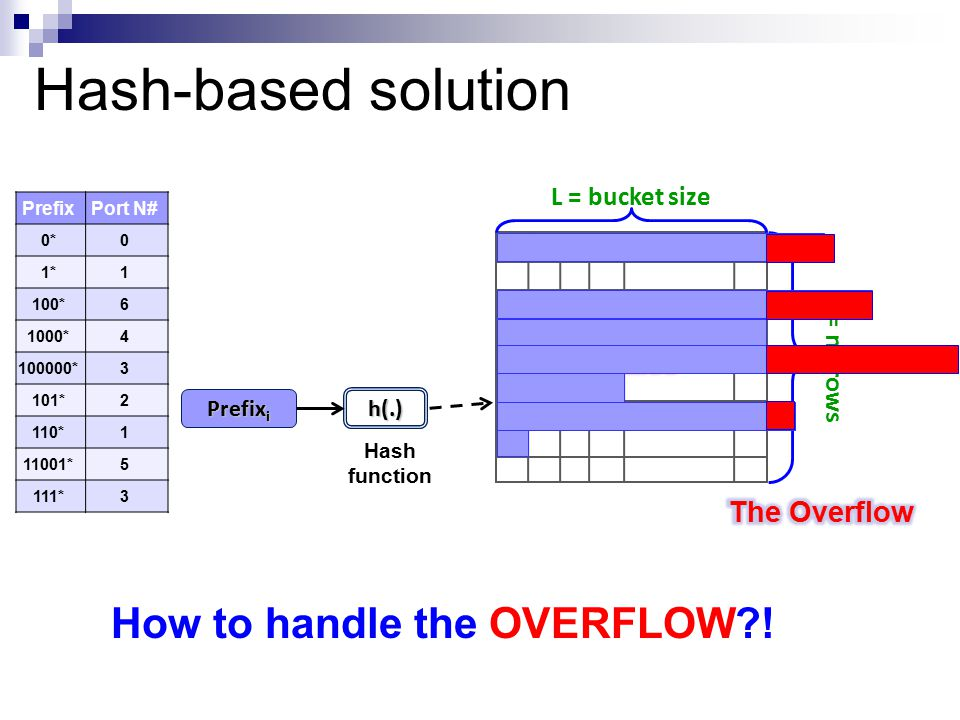 Hash-based solution N = n# rows Hash function h(.) Prefix i PrefixPort N# 0*0 1*1 100*6 1000*4 100000*3 101*2 110*1 11001*5 111*3 L = bucket size How to handle the OVERFLOW?!