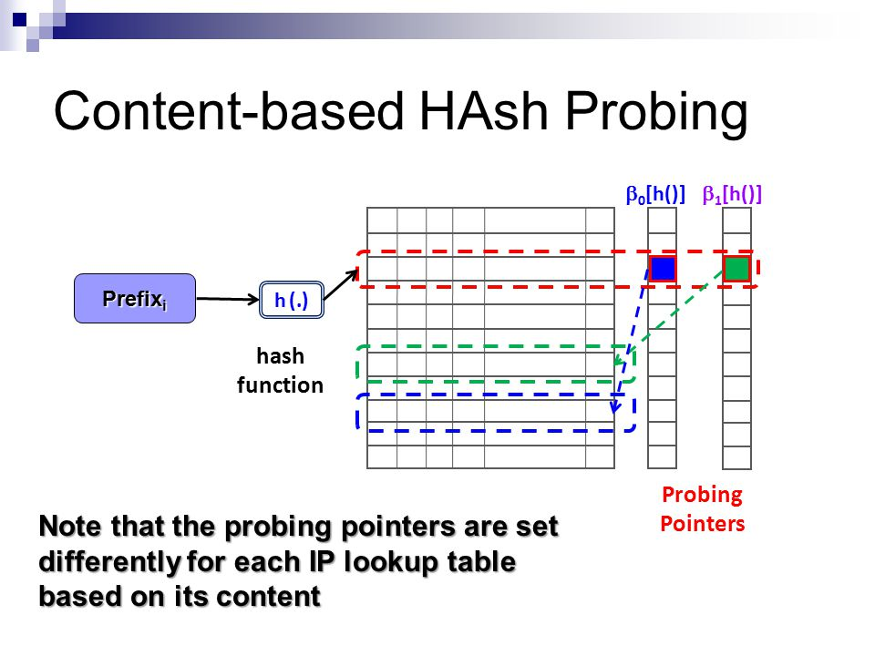 Content-based HAsh Probing Probing Pointers hash function  1 [h()]  0 [h()] h (.) Prefix i Note that the probing pointers are set differently for each IP lookup table based on its content
