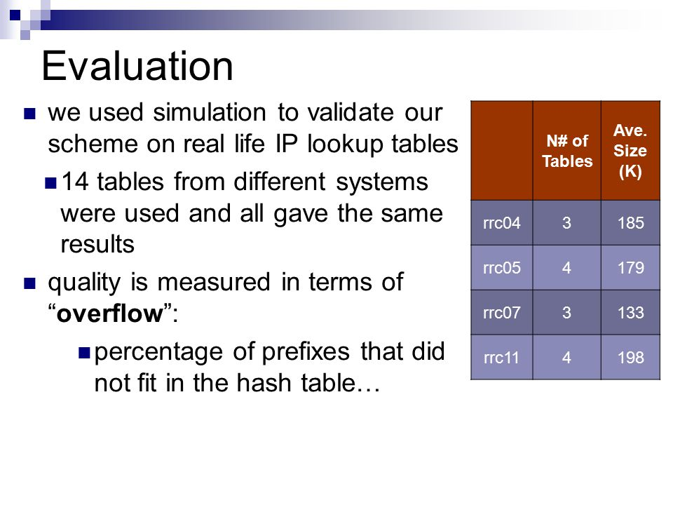 Evaluation N# of Tables Ave.