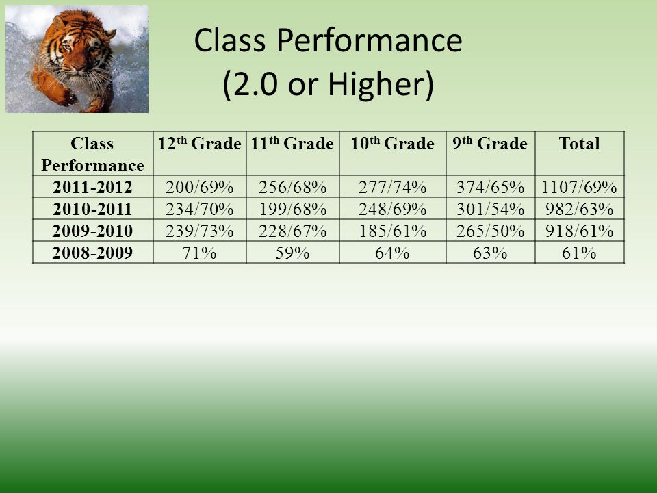 Class Performance (2.0 or Higher) Class Performance 12 th Grade11 th Grade10 th Grade9 th GradeTotal 2011-2012200/69%256/68%277/74%374/65%1107/69% 2010-2011234/70%199/68%248/69%301/54%982/63% 2009-2010239/73%228/67%185/61%265/50%918/61% 2008-200971%59%64%63%61%