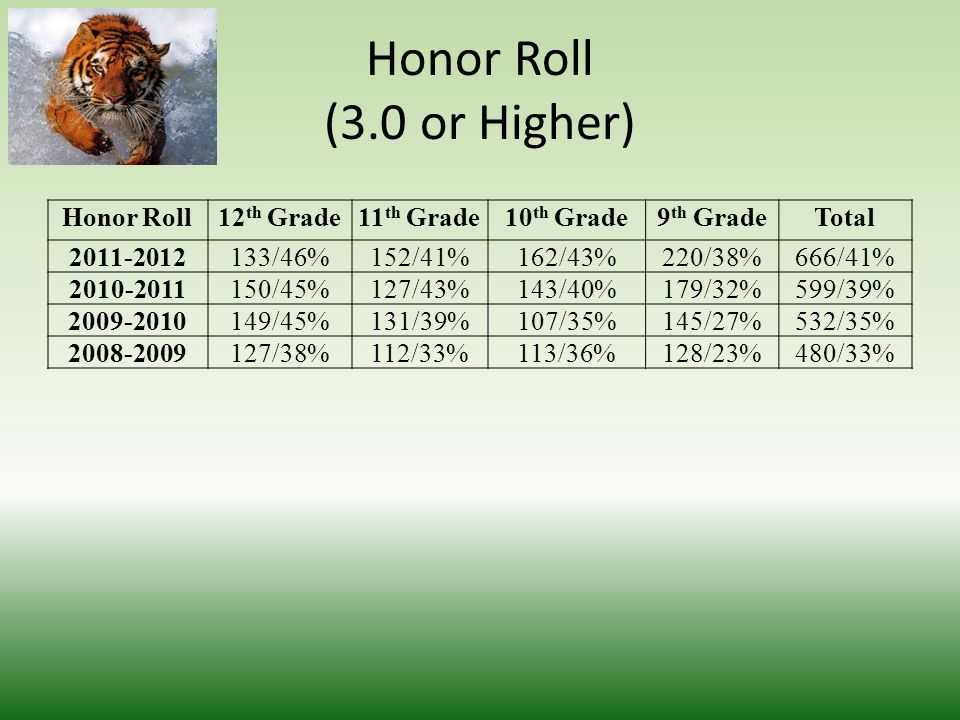 Honor Roll (3.0 or Higher) Honor Roll12 th Grade11 th Grade10 th Grade9 th GradeTotal 2011-2012133/46%152/41%162/43%220/38%666/41% 2010-2011150/45%127/43%143/40%179/32%599/39% 2009-2010149/45%131/39%107/35%145/27%532/35% 2008-2009127/38%112/33%113/36%128/23%480/33%