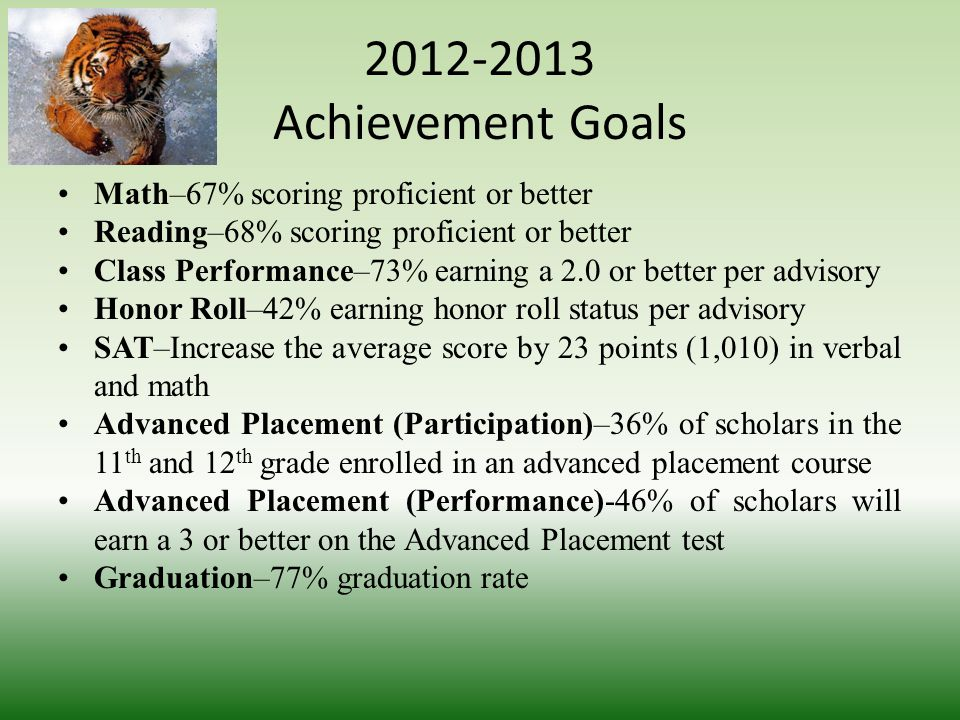 2012-2013 Achievement Goals Math–67% scoring proficient or better Reading–68% scoring proficient or better Class Performance–73% earning a 2.0 or better per advisory Honor Roll–42% earning honor roll status per advisory SAT–Increase the average score by 23 points (1,010) in verbal and math Advanced Placement (Participation)–36% of scholars in the 11 th and 12 th grade enrolled in an advanced placement course Advanced Placement (Performance)-46% of scholars will earn a 3 or better on the Advanced Placement test Graduation–77% graduation rate