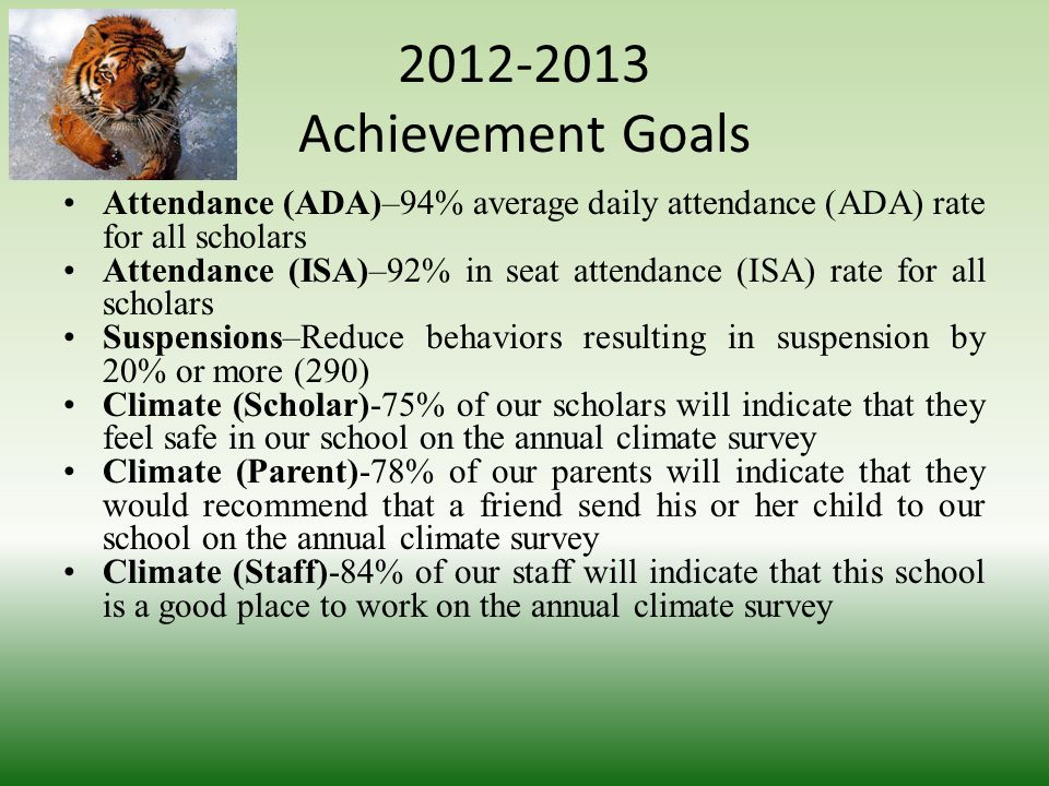 2012-2013 Achievement Goals Attendance (ADA)–94% average daily attendance (ADA) rate for all scholars Attendance (ISA)–92% in seat attendance (ISA) rate for all scholars Suspensions–Reduce behaviors resulting in suspension by 20% or more (290) Climate (Scholar)-75% of our scholars will indicate that they feel safe in our school on the annual climate survey Climate (Parent)-78% of our parents will indicate that they would recommend that a friend send his or her child to our school on the annual climate survey Climate (Staff)-84% of our staff will indicate that this school is a good place to work on the annual climate survey