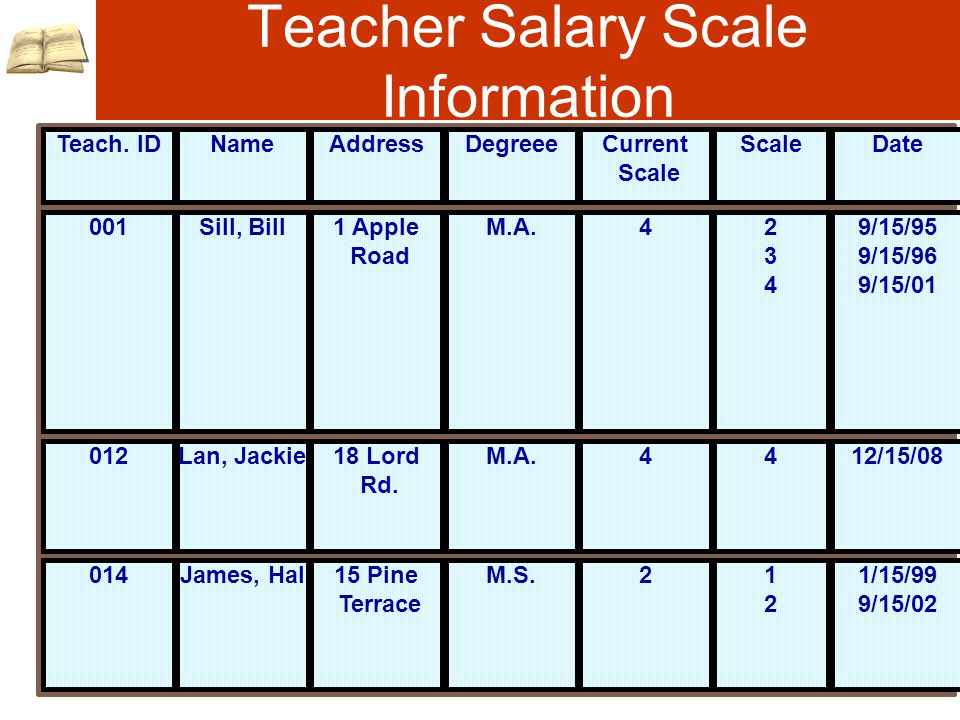 Teacher Salary Scale Information Teacher s Job History Report Teach.