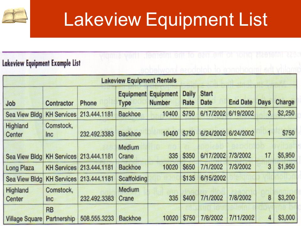 Lakeview Equipment List