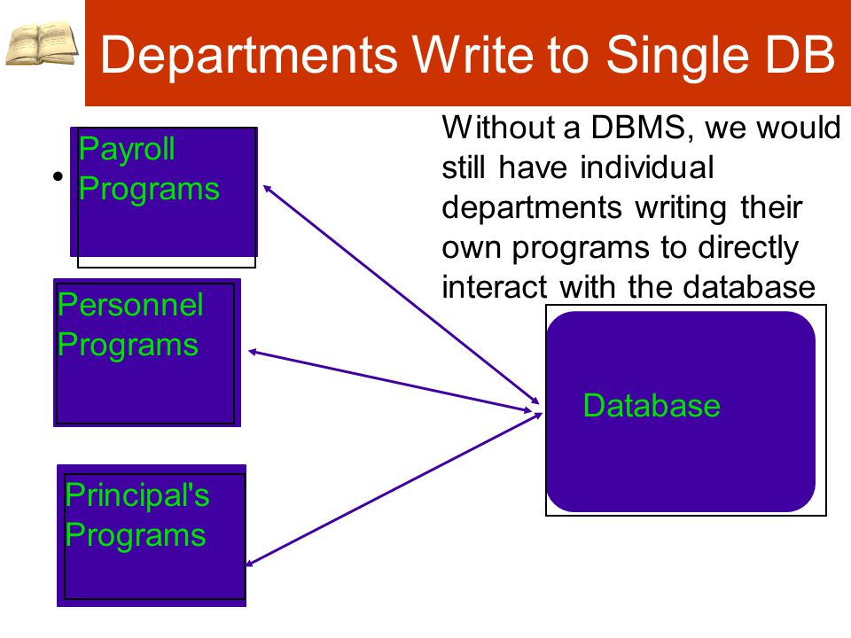 Departments Write to Single DB Personnel Programs Principal s Programs Database Without a DBMS, we would still have individual departments writing their own programs to directly interact with the database Payroll Programs