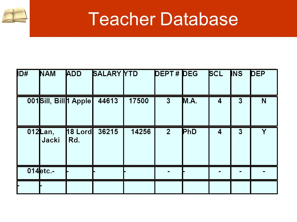 Teacher Database ID#NAMADDSALARYYTDDEPT #DEGSCLINSDEP 001Sill, Bill1 Apple44613175003M.A.43N 012Lan, Jacki 18 Lord Rd.