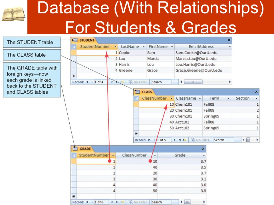 Database (With Relationships) For Students & Grades