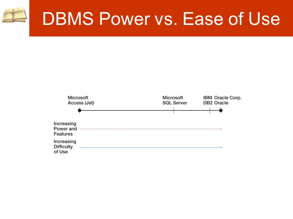 DBMS Power vs. Ease of Use
