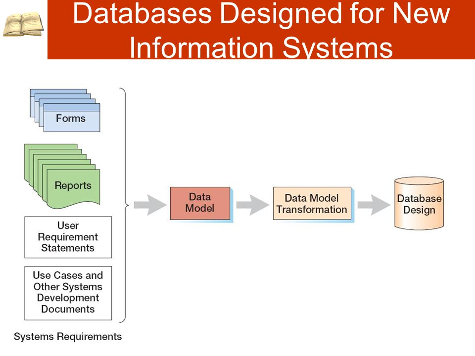 Databases Designed for New Information Systems